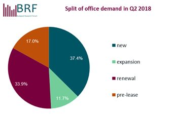 BRF split of demand 2018Q2