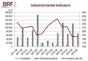 Industrial property market report Q3 2014