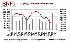 Budapest Office Market Report for Q1 2014