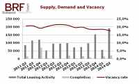 Budapest Office Market Report for Q2 2014