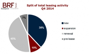 Budapest Office Market Report for Q4 2014