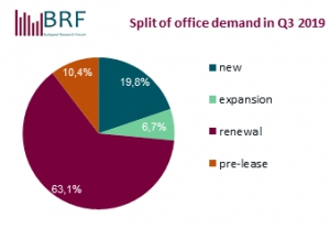 Split of Office Demand 2019Q3