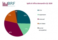 Budapest Office Market Report - 2020Q3