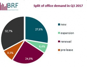 Split of office demand - 2017Q3