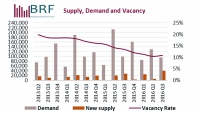 Budapest Office Market Report - 2016 Q3