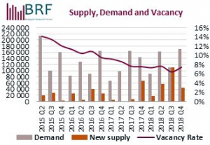 Budapest Office Market: Supply, Demand and Vacancy